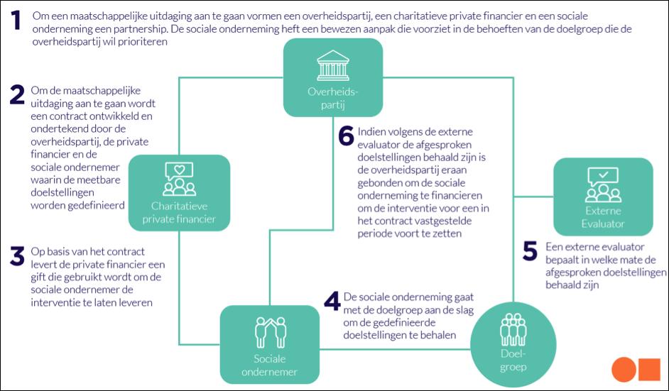 Schematische weergave van de werking van Social Bridging Finance