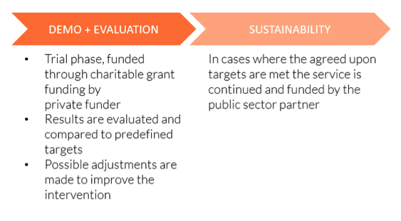 The two phases in which the service provider delivers the intervention