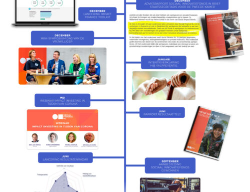 Social Finance NL jaar 2 in cijfers